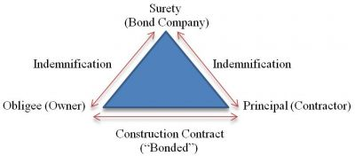Construction_Performance_Bond_Indemnity_Structure.jpg